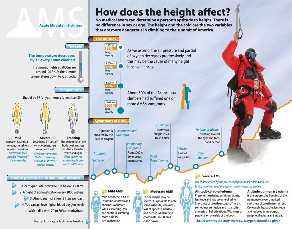 Altitude Sickness Chart